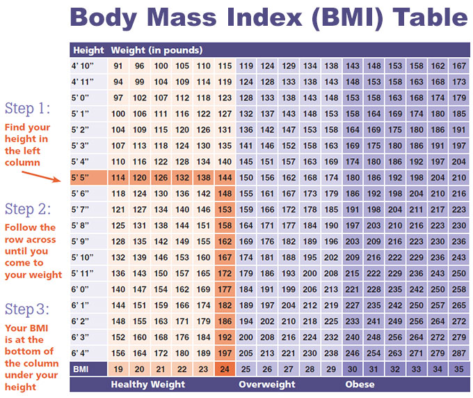 Do you know your Body Mass Index (BMI)